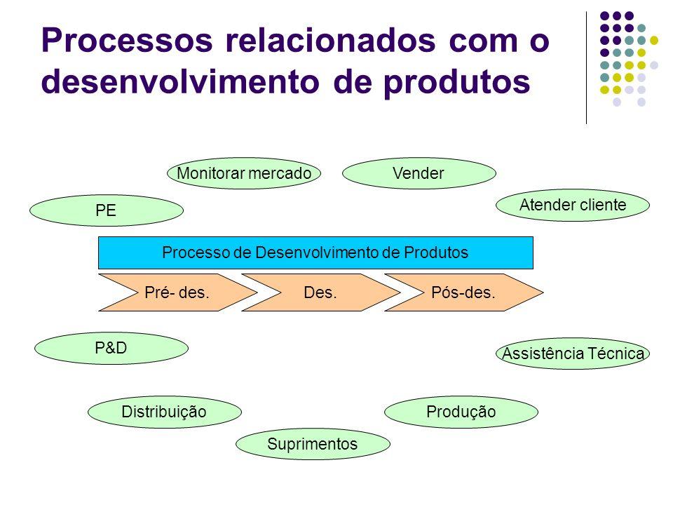 Processos relacionados com o desenvolvimento de produtos