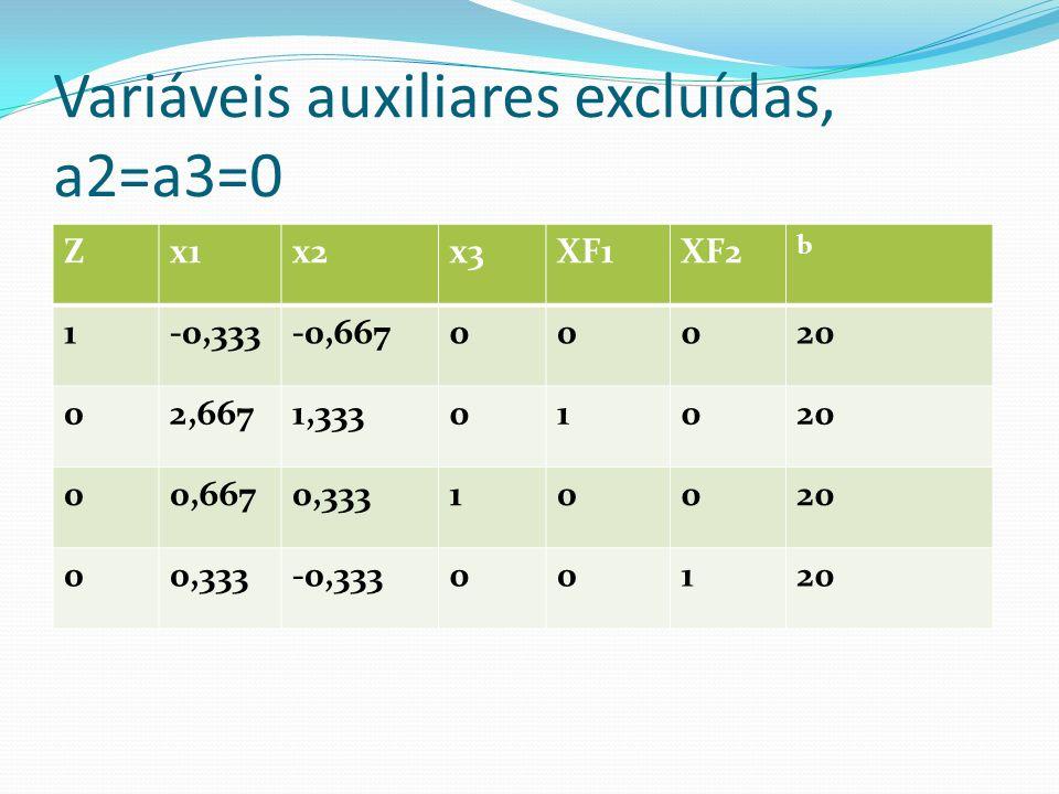 Variáveis auxiliares excluídas, a2=a3=0