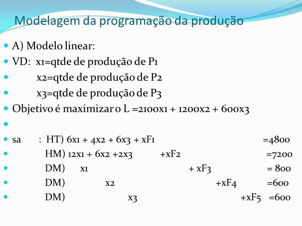 Modelagem da programação da produção