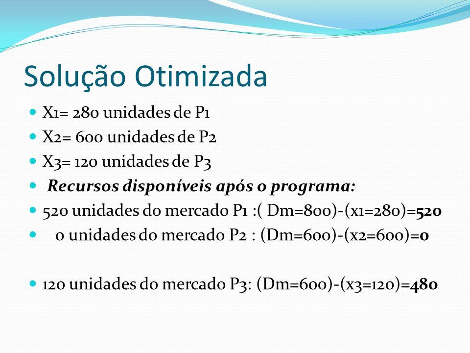 Solução Otimizada X1= 280 unidades de P1 X2= 600 unidades de P2