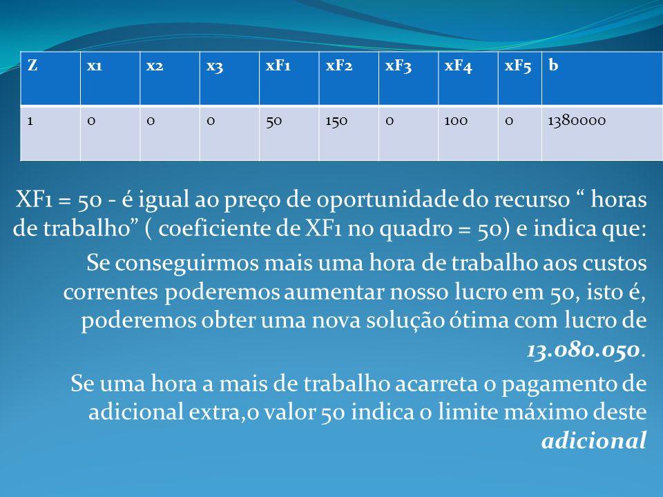 Z x1. x2. x3. xF1. xF2. xF3. xF4. xF5. b. 1. 50. 150. 100. 1380000.