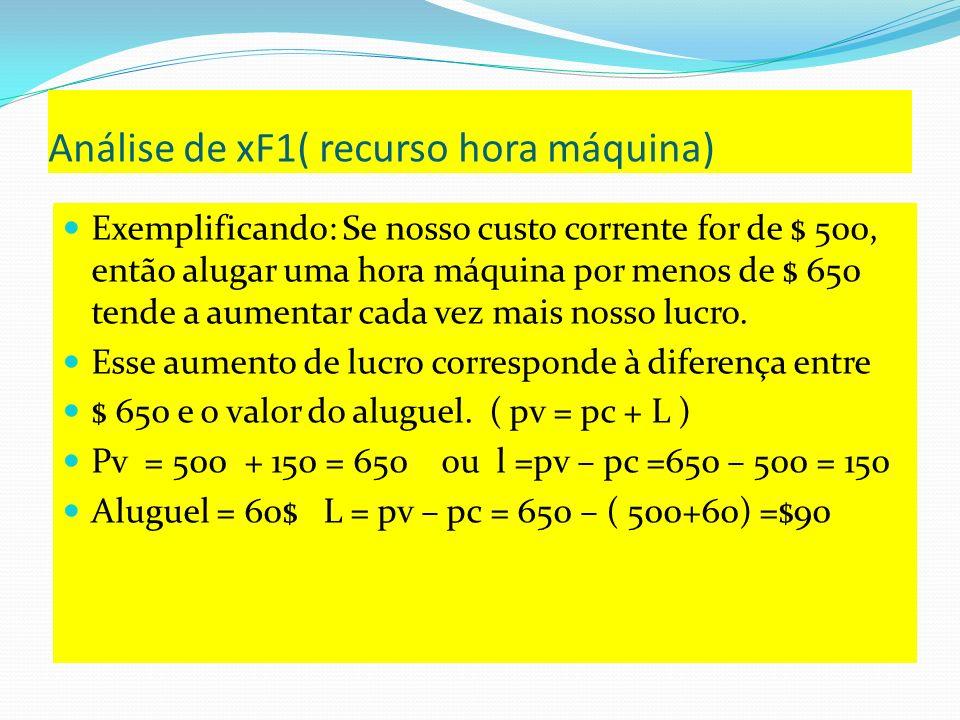 Análise de xF1( recurso hora máquina)