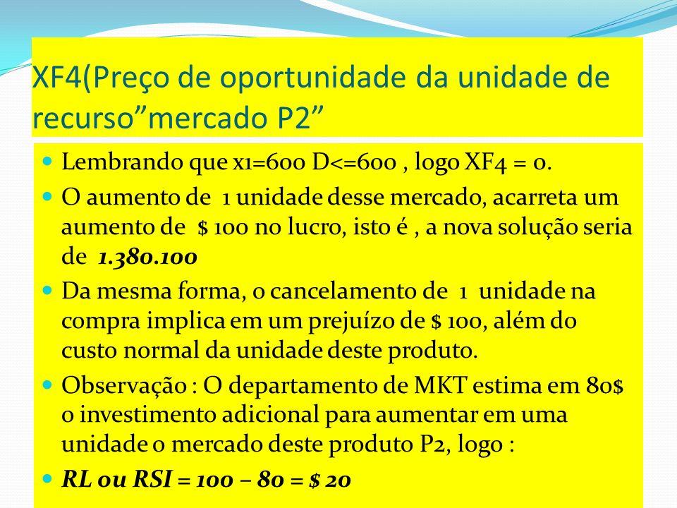 XF4(Preço de oportunidade da unidade de recurso mercado P2