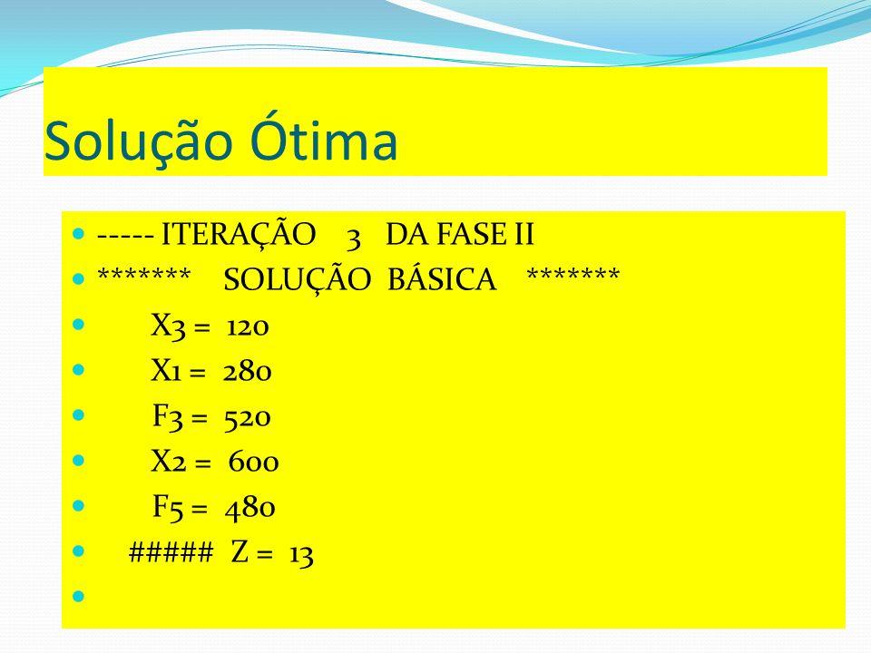 Solução Ótima ----- ITERAÇÃO 3 DA FASE II