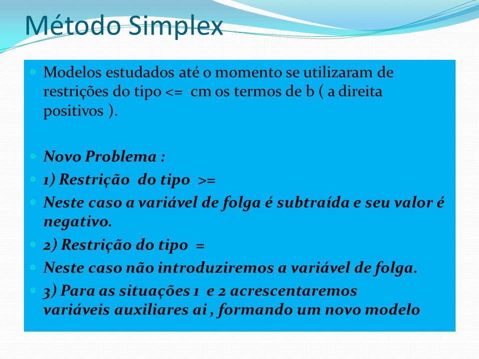 Método Simplex Modelos estudados até o momento se utilizaram de restrições do tipo <= cm os termos de b ( a direita positivos ).