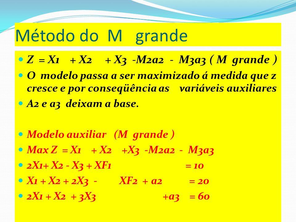 Método do M grande Z = X1 + X2 + X3 -M2a2 - M3a3 ( M grande )