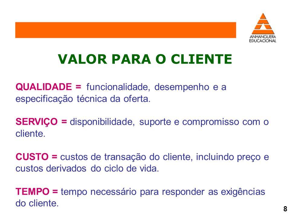 VALOR PARA O CLIENTE QUALIDADE = funcionalidade, desempenho e a especificação técnica da oferta.
