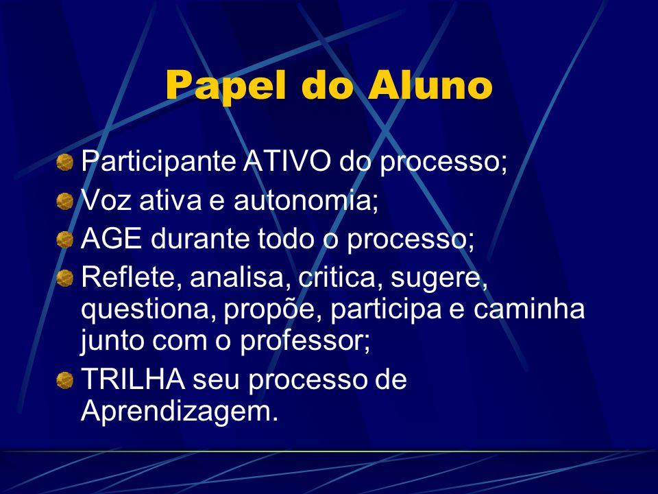 Papel do Aluno Participante ATIVO do processo; Voz ativa e autonomia;