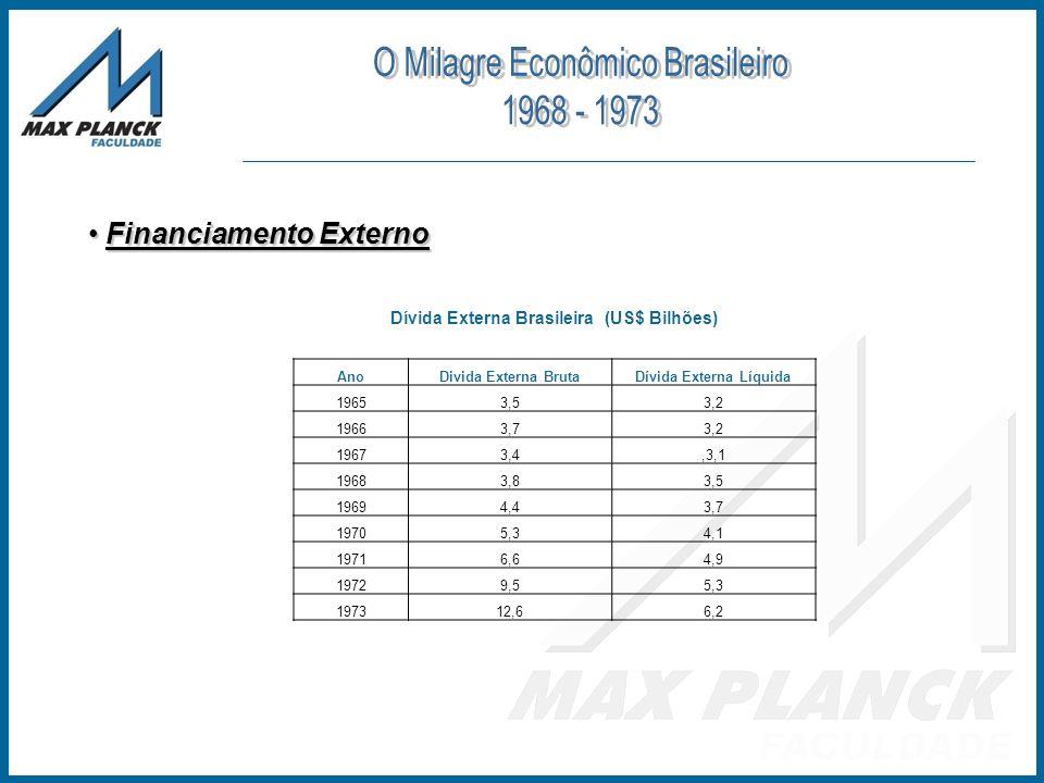 Dívida Externa Brasileira (US$ Bilhões) Dívida Externa Líquida