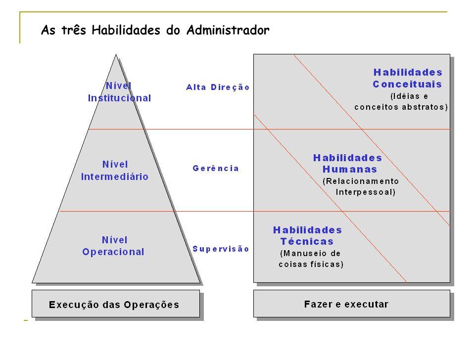 As três Habilidades do Administrador