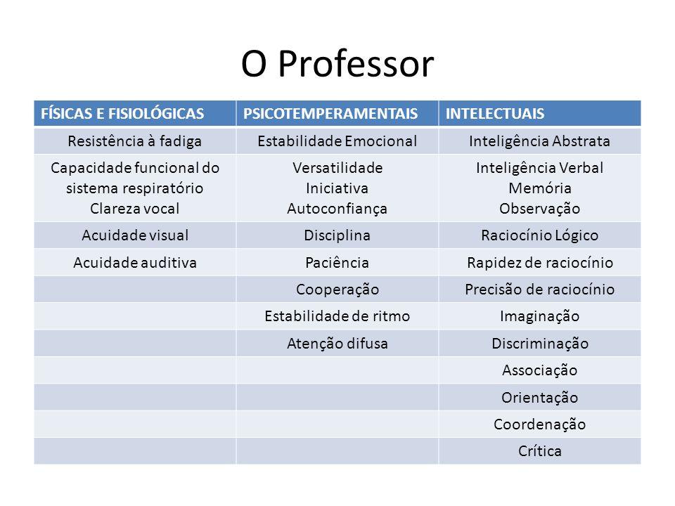 O Professor FÍSICAS E FISIOLÓGICAS PSICOTEMPERAMENTAIS INTELECTUAIS