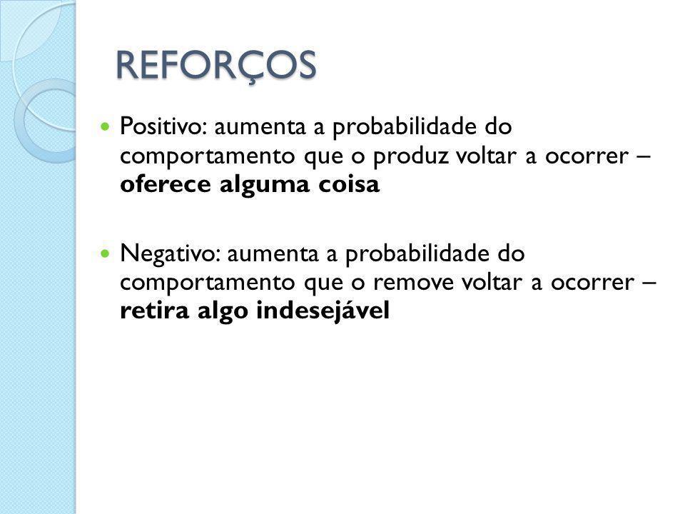 REFORÇOS Positivo: aumenta a probabilidade do comportamento que o produz voltar a ocorrer – oferece alguma coisa.