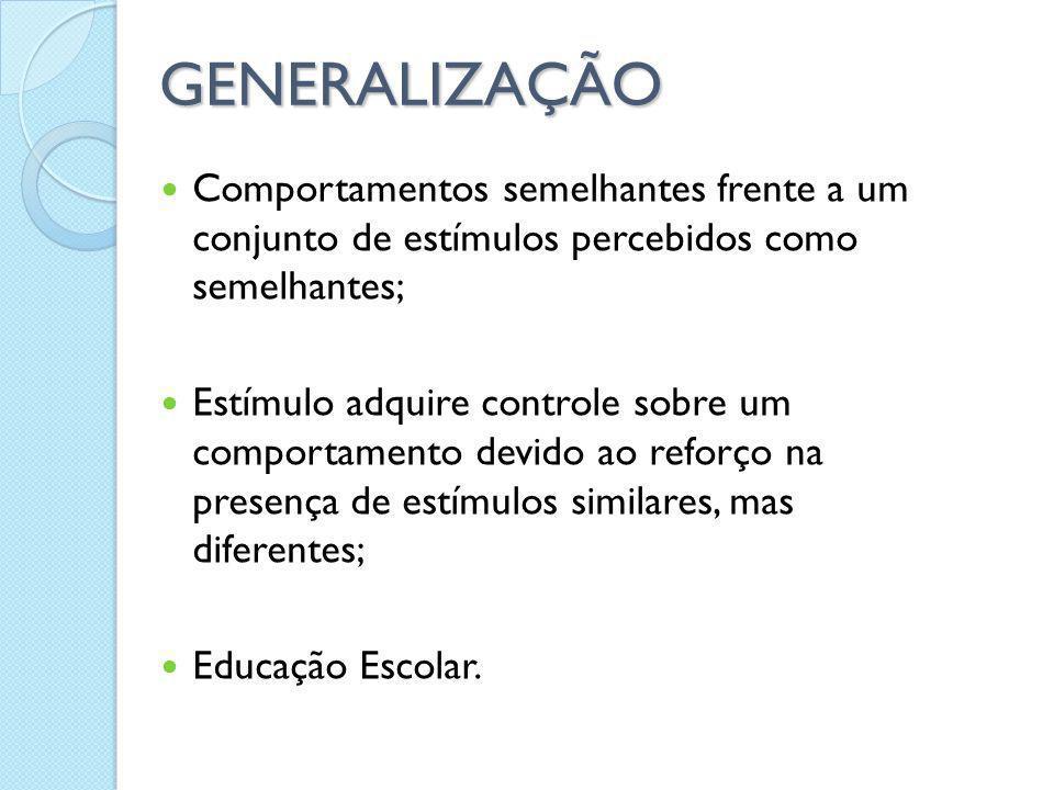 GENERALIZAÇÃO Comportamentos semelhantes frente a um conjunto de estímulos percebidos como semelhantes;