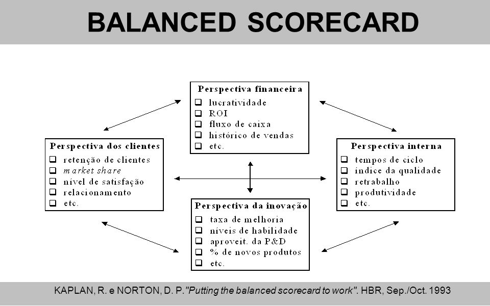 putting the balanced scorecard to work The balanced scorecard is a strategy performance management tool  and during this study described his work on performance  putting bias on financial.