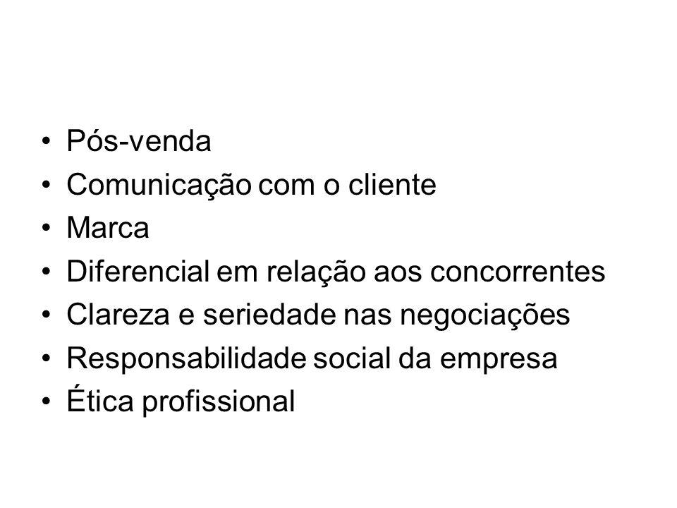 Pós-venda Comunicação com o cliente. Marca. Diferencial em relação aos concorrentes. Clareza e seriedade nas negociações.