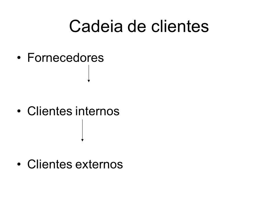 Cadeia de clientes Fornecedores Clientes internos Clientes externos