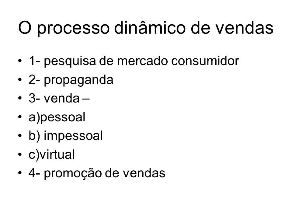 O processo dinâmico de vendas