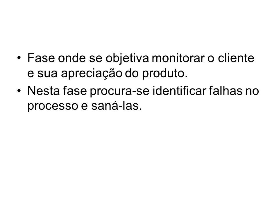 Fase onde se objetiva monitorar o cliente e sua apreciação do produto.
