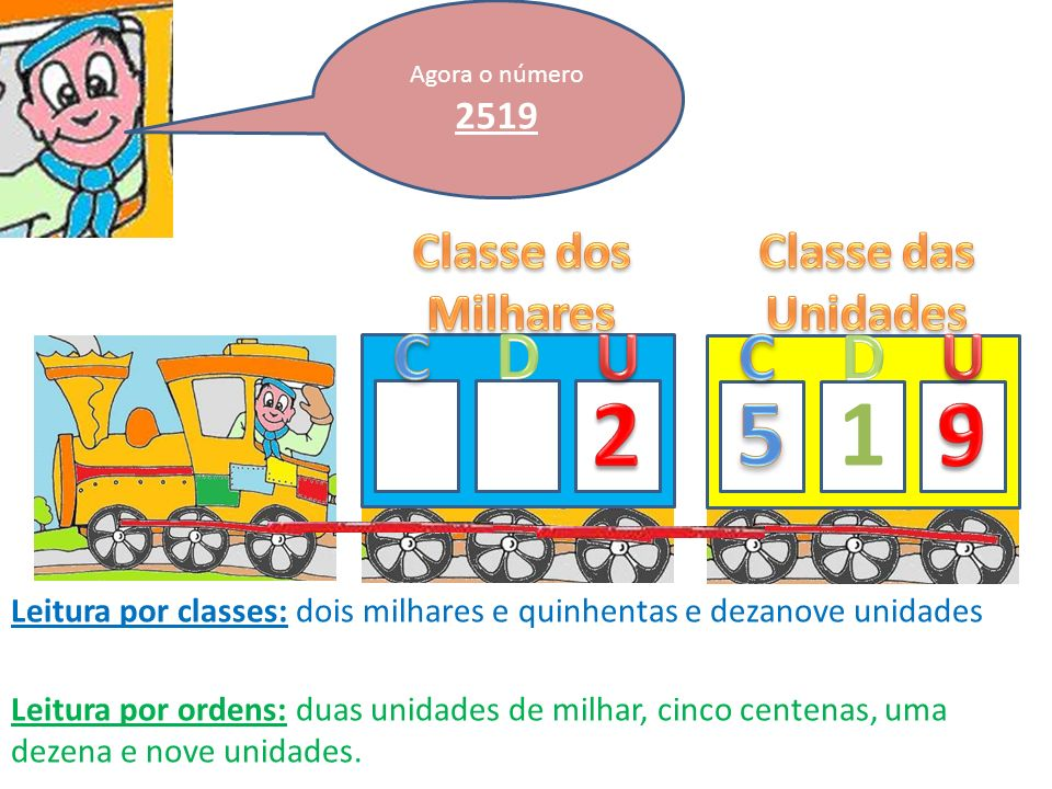2 5 1 9 C D U C D U Classe dos Milhares Classe das Unidades 2519