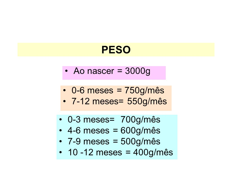 PESO Ao nascer = 3000g 0-6 meses = 750g/mês 7-12 meses= 550g/mês