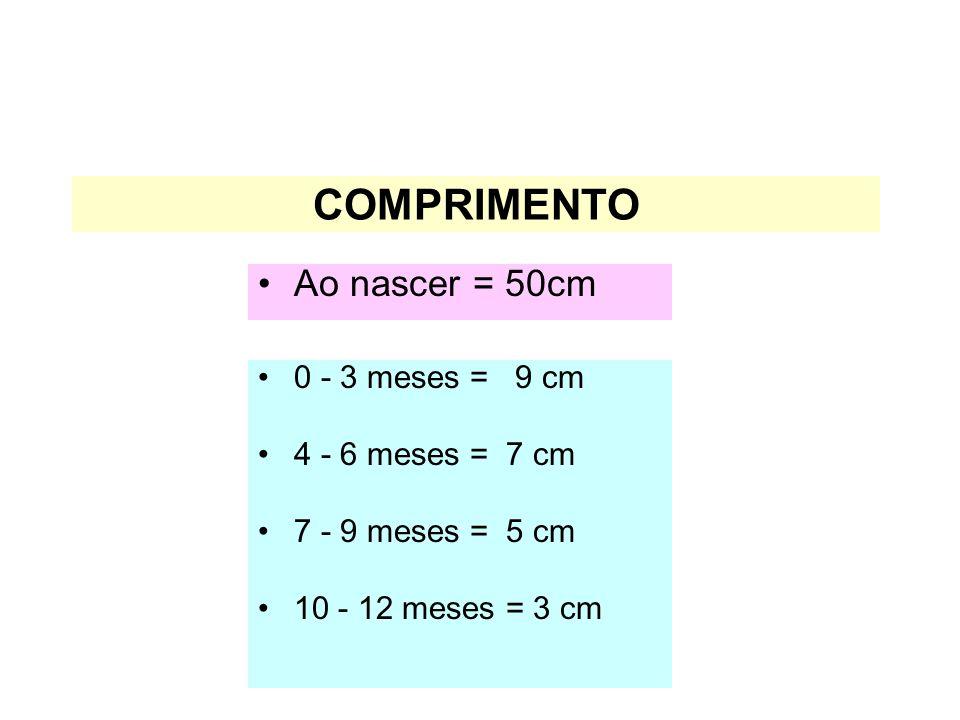 COMPRIMENTO Ao nascer = 50cm 0 - 3 meses = 9 cm 4 - 6 meses = 7 cm
