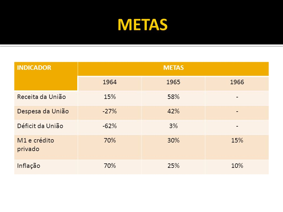 METAS INDICADOR METAS 1964 1965 1966 Receita da União 15% 58% -