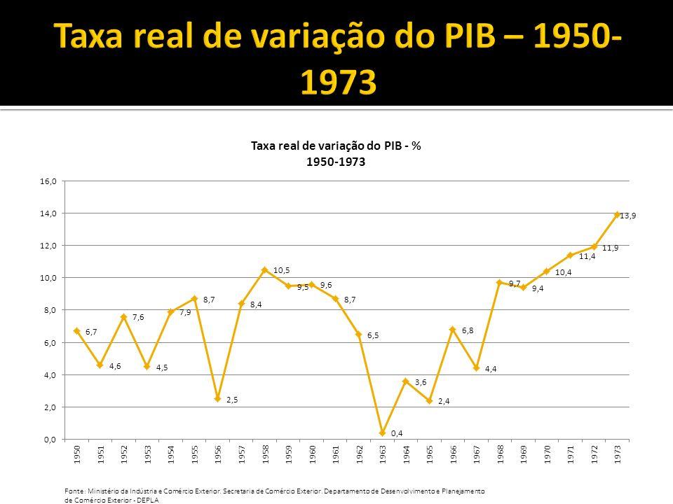 Taxa real de variação do PIB – 1950-1973