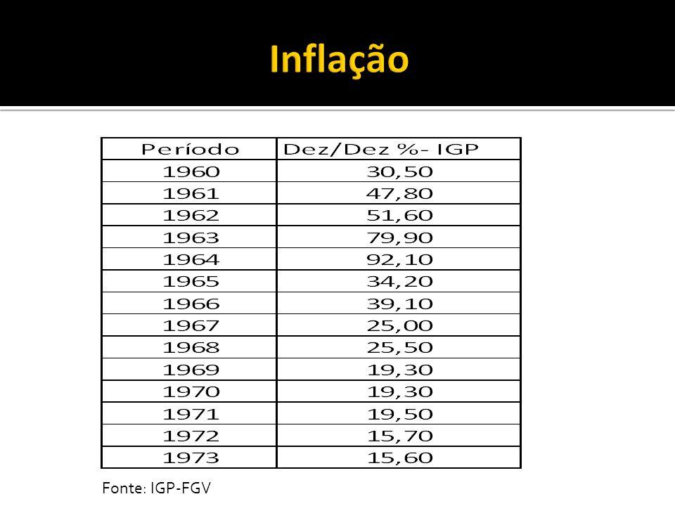 Inflação Fonte: IGP-FGV