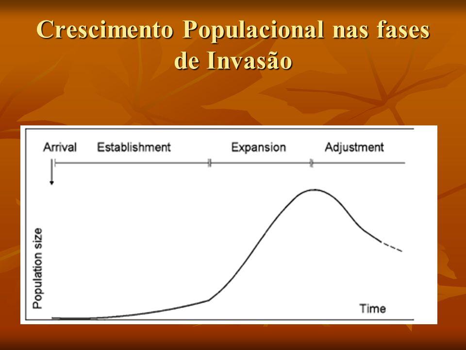 Crescimento Populacional nas fases de Invasão