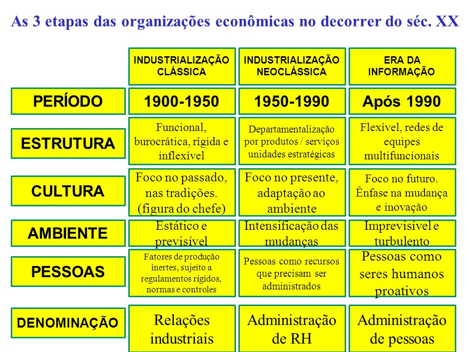 As 3 etapas das organizações econômicas no decorrer do séc. XX