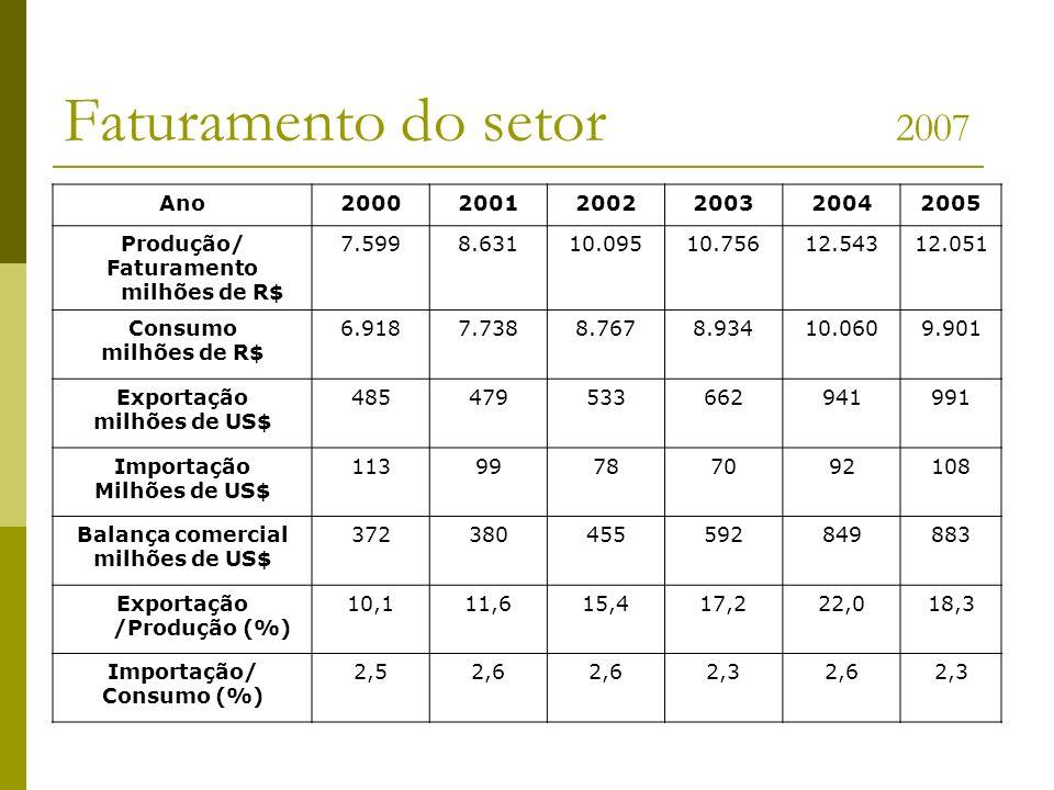 Faturamento milhões de R$ Exportação /Produção (%)
