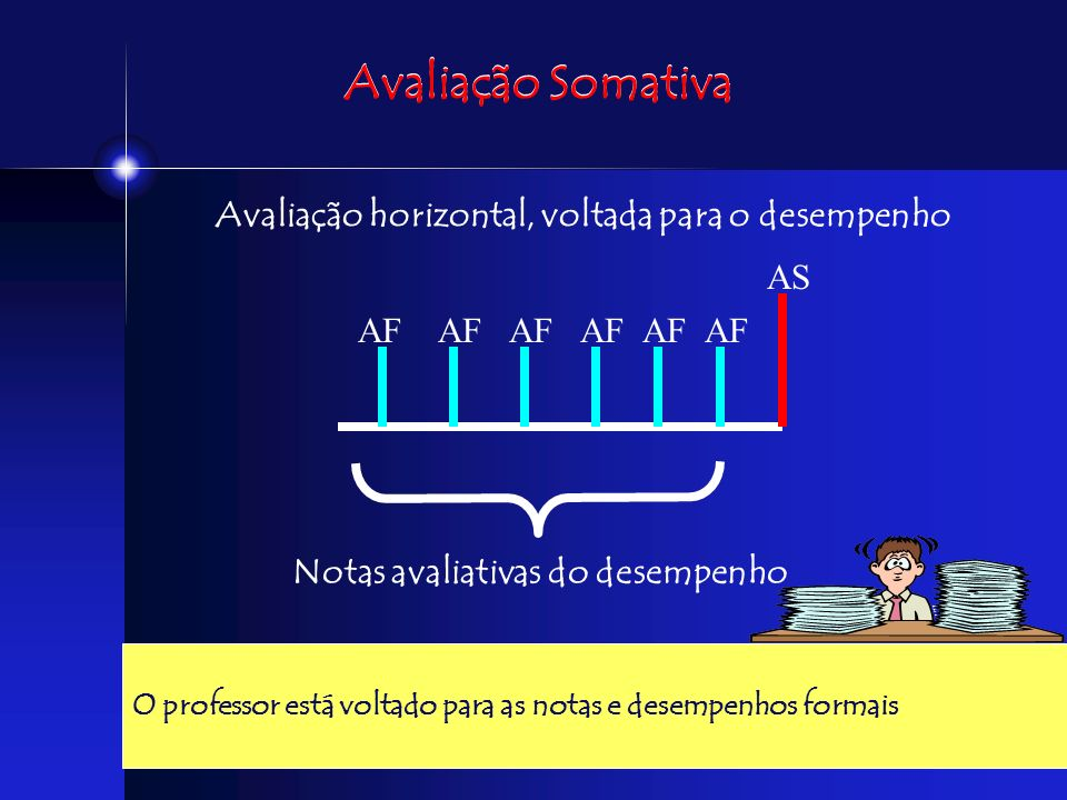 Avaliação Somativa Avaliação horizontal, voltada para o desempenho AS