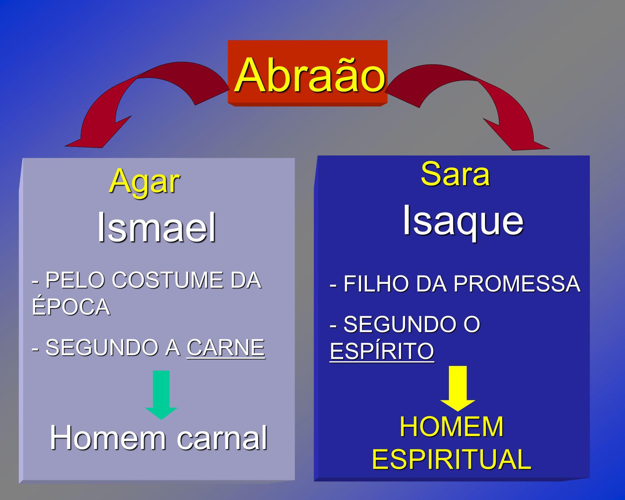 Abraão Isaque Ismael Homem carnal Sara Agar HOMEM ESPIRITUAL