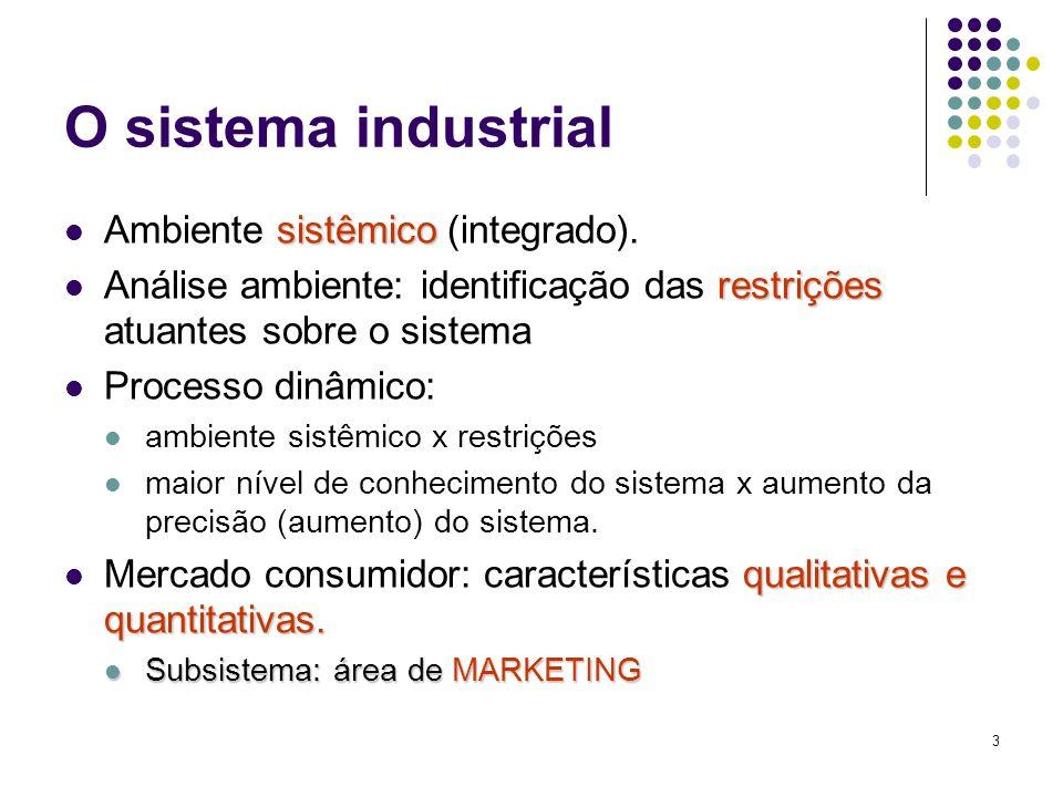 O sistema industrial Ambiente sistêmico (integrado).