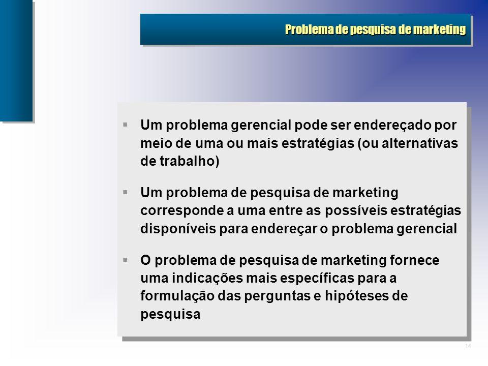 Problema de pesquisa de marketing