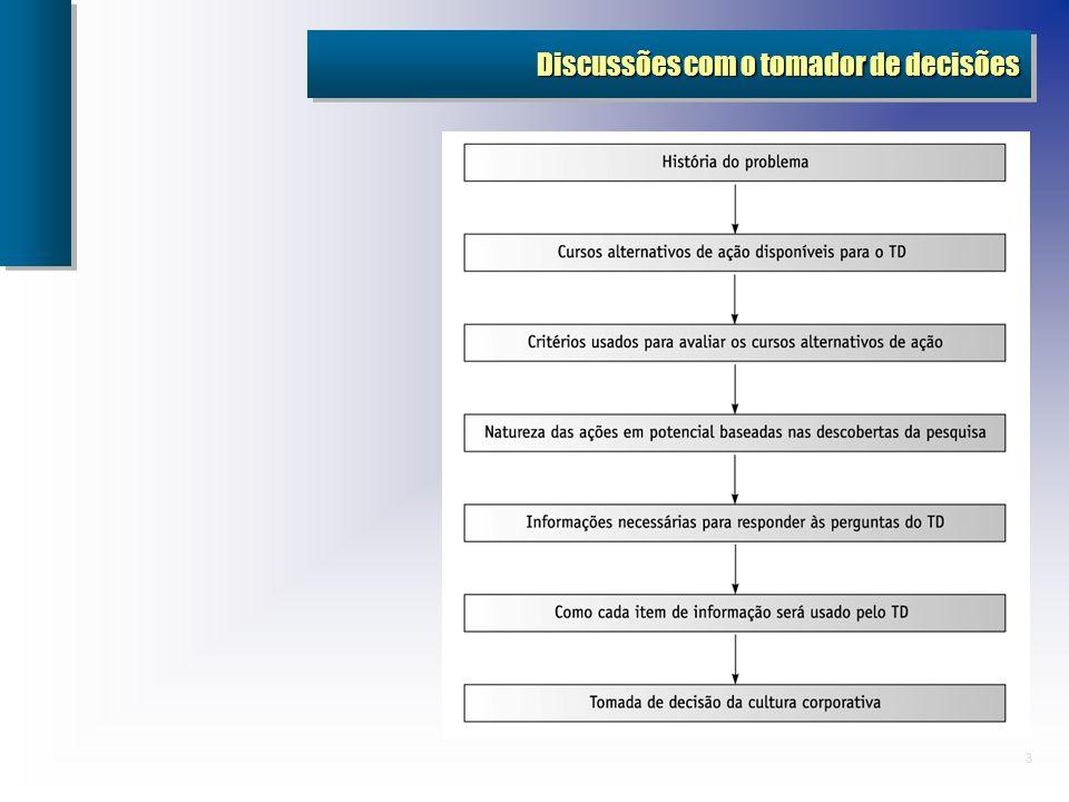 Discussões com o tomador de decisões
