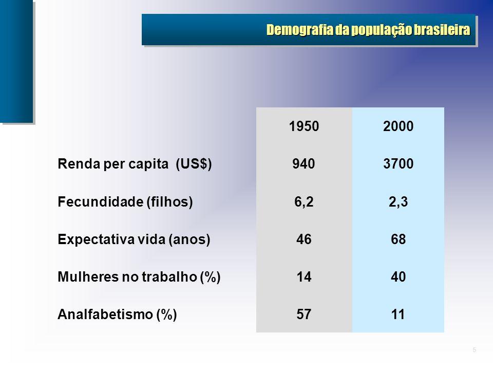 Demografia da população brasileira