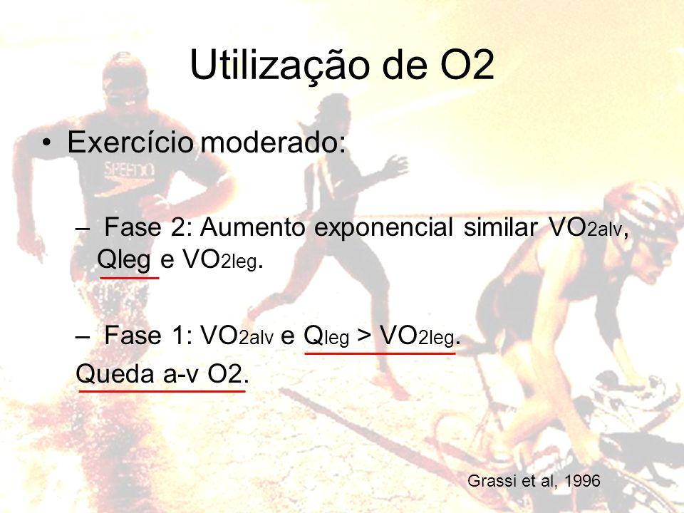 Utilização de O2 Exercício moderado: