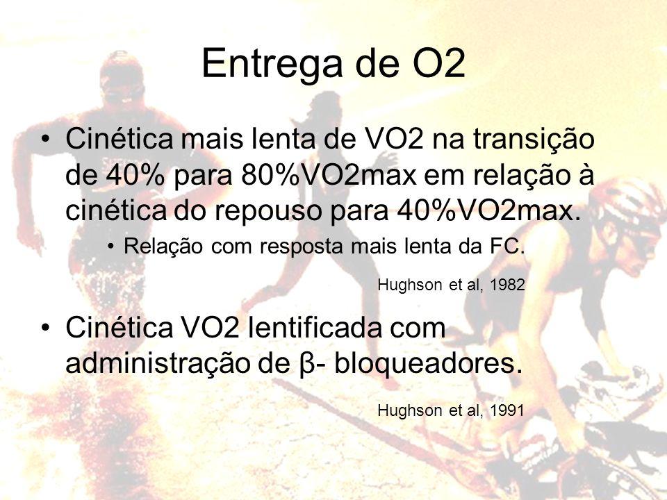 Entrega de O2 Cinética mais lenta de VO2 na transição de 40% para 80%VO2max em relação à cinética do repouso para 40%VO2max.