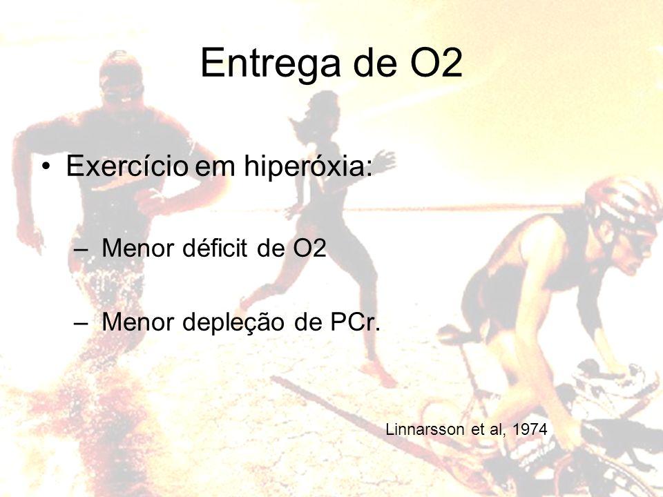 Entrega de O2 Exercício em hiperóxia: Menor déficit de O2