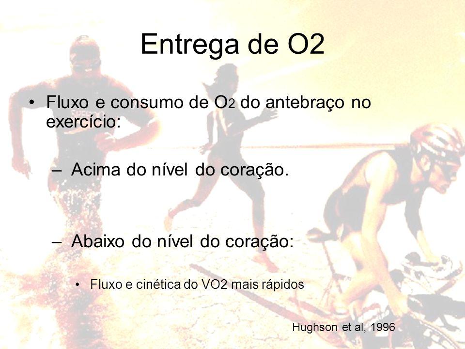 Entrega de O2 Fluxo e consumo de O2 do antebraço no exercício:
