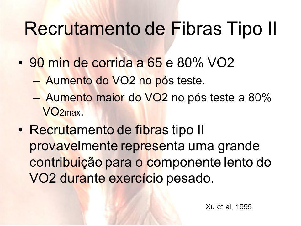 Recrutamento de Fibras Tipo II