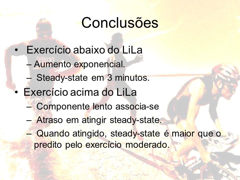 Conclusões Exercício abaixo do LiLa Exercício acima do LiLa
