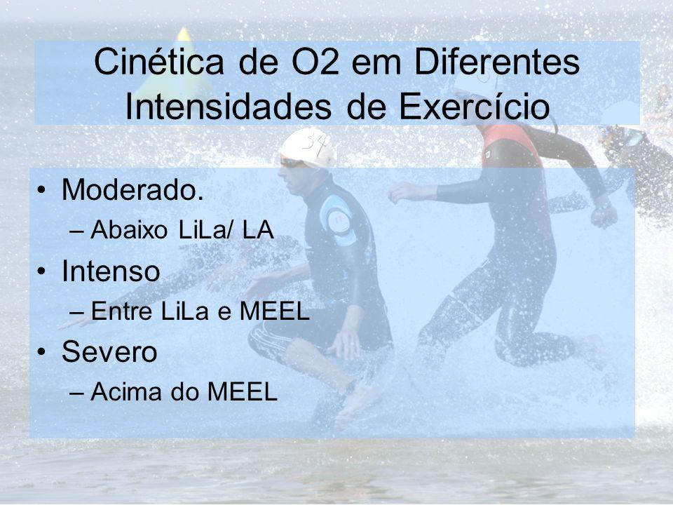 Cinética de O2 em Diferentes Intensidades de Exercício