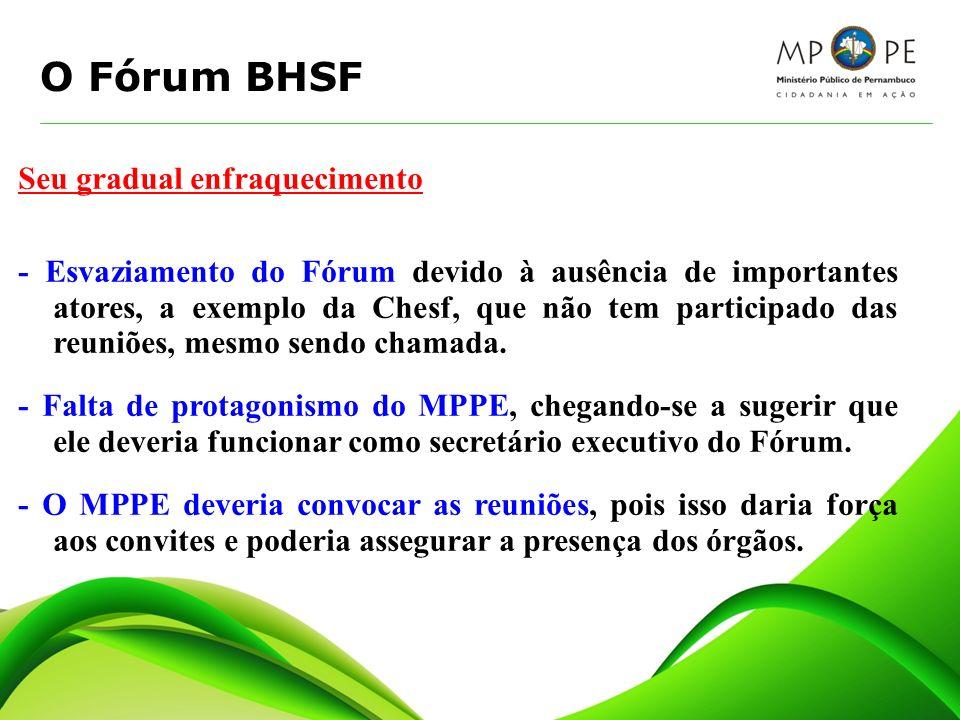 O Fórum BHSF Seu gradual enfraquecimento