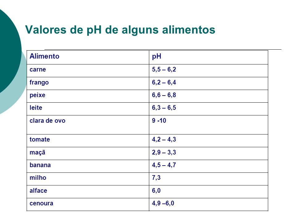 Valores de pH de alguns alimentos