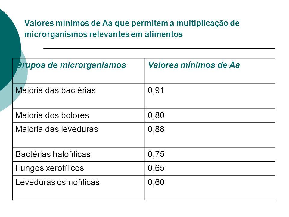Grupos de microrganismos Valores mínimos de Aa