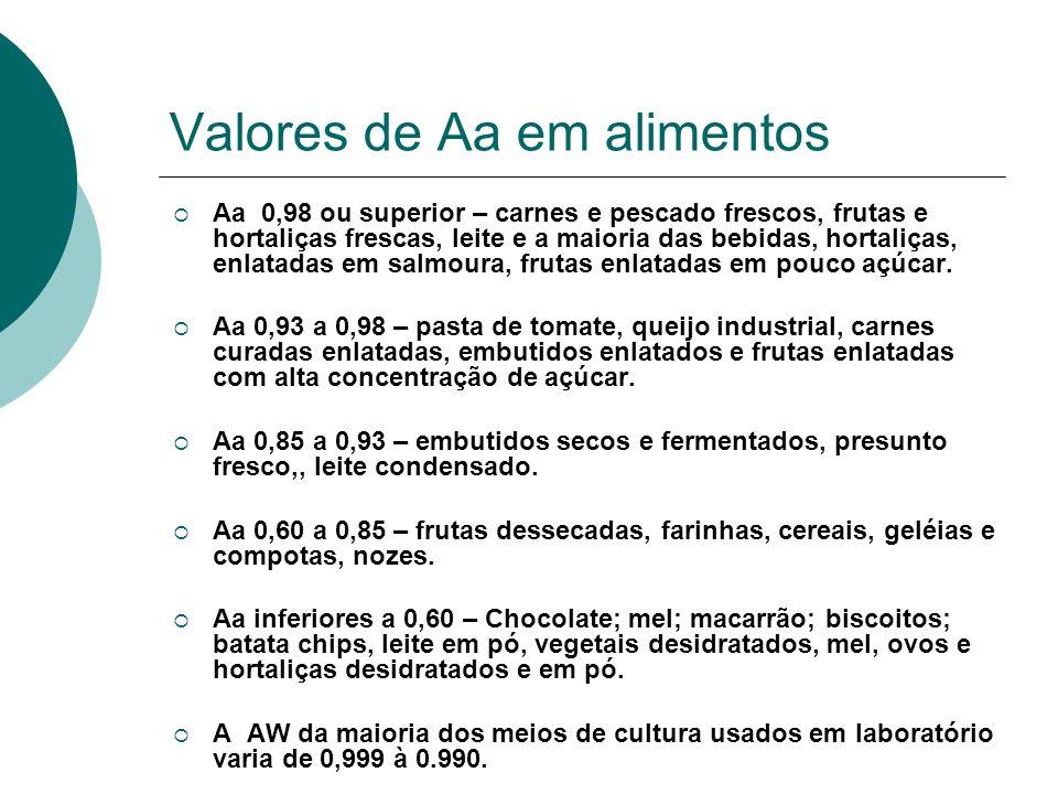 Valores de Aa em alimentos