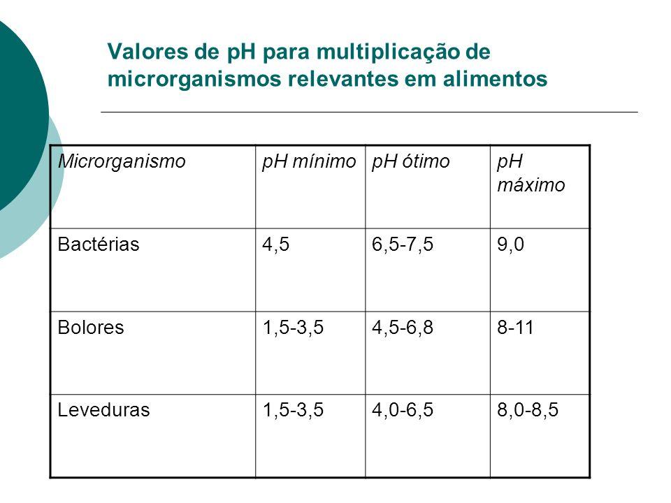 Valores de pH para multiplicação de microrganismos relevantes em alimentos
