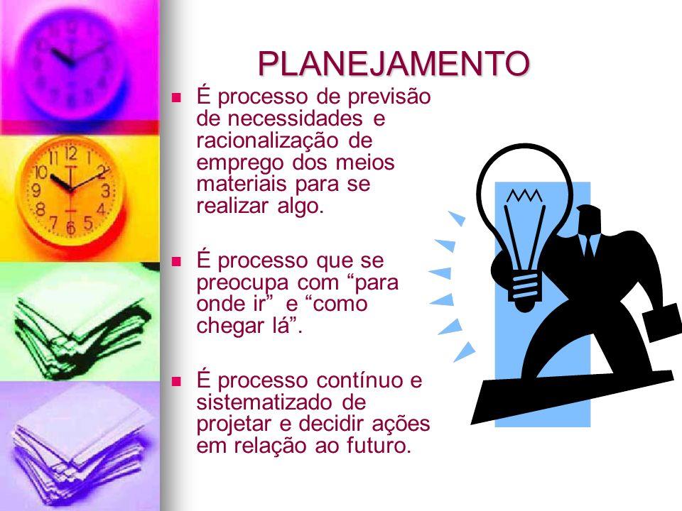 PLANEJAMENTO É processo de previsão de necessidades e racionalização de emprego dos meios materiais para se realizar algo.